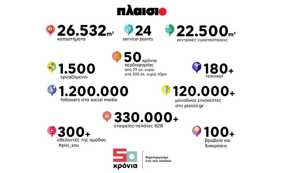 Plaisio_50Y_infographics